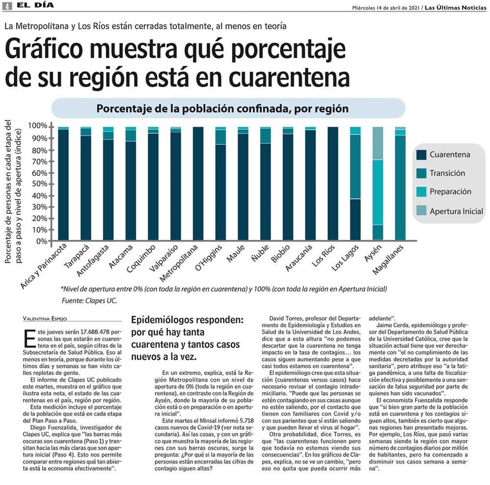 Gráfico muestra qué porcentaje de su región está en cuarentena