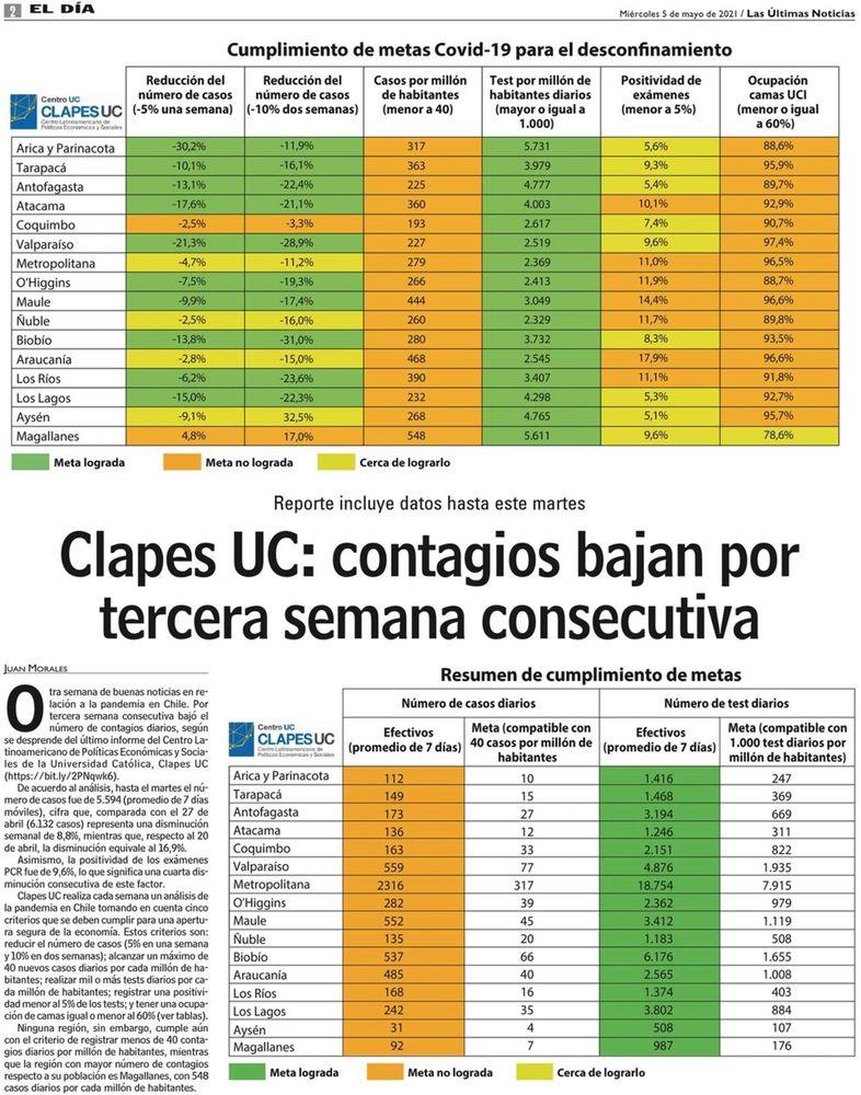 Clapes UC: contagios bajan por tercera semana consecutiva