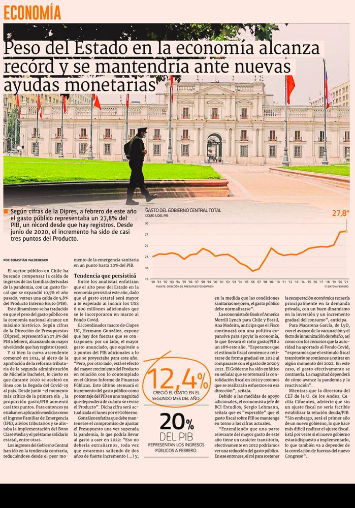 Peso del Estado en la economía alcanza recórd y se mantendría ante nuevas ayudas monetarias